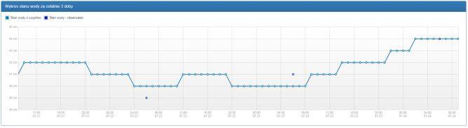Wykres stanu wody za ostatnie trzy doby na stacji WARSZAWA-BULWARY (pogodynka.pl/polska/hydro)